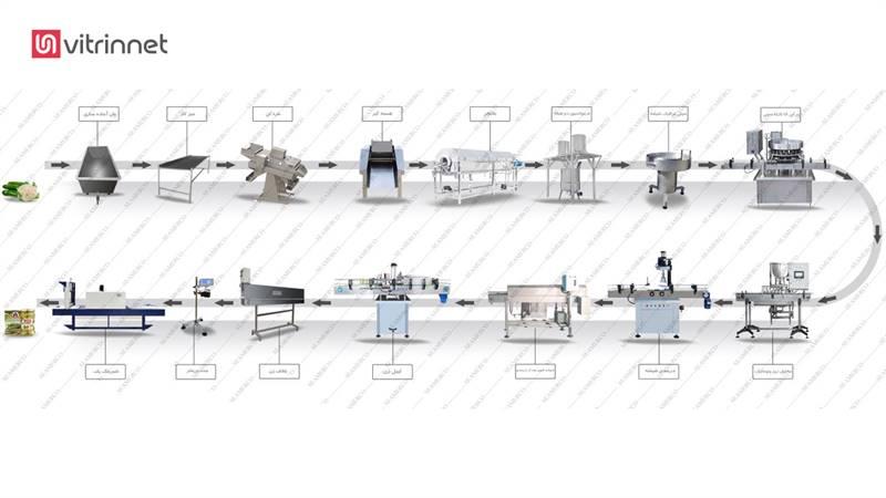خط تولید شوریجات