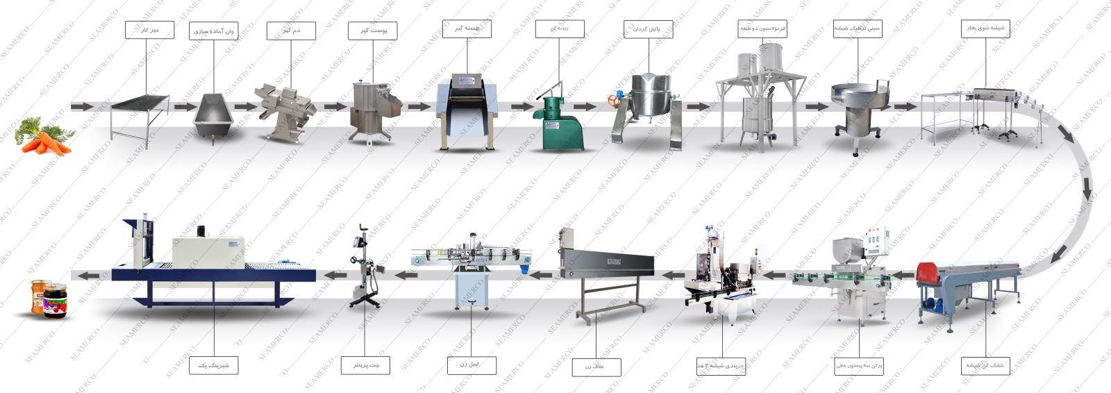 قیمت خط تولید مرباجات-روش تولید مربا صنعتی-مراحل تولید مربا در کارخانه-خط تولید کارخانه مربا-ماشین آلات خط تولید مربا