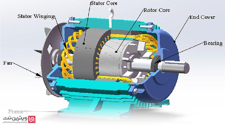 الکتروموتور و یا همان موتور الکتریکی یکی از بزرگترین دست آورد های بشر است. این موتور ها به راحتی می توانند انرژی الکتریکی را به انرژی حرکتی تبدیل کنند. الکتروموتور ها تقریبا در تمامی وسایل وجود دارند و یا حتما برای ساخت آن وسیله از یک موتور الکتریکی استفاده شده است.