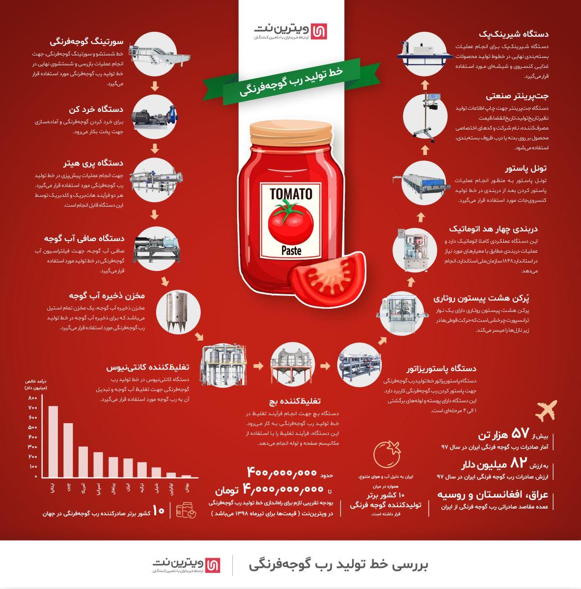 با توجه به مصرف زیاد رب گوجه فرنگی در ایران، راه اندازی خط تولید رب گوجه فرنگی میتواند سود زیادی به همراه داشته باشد.