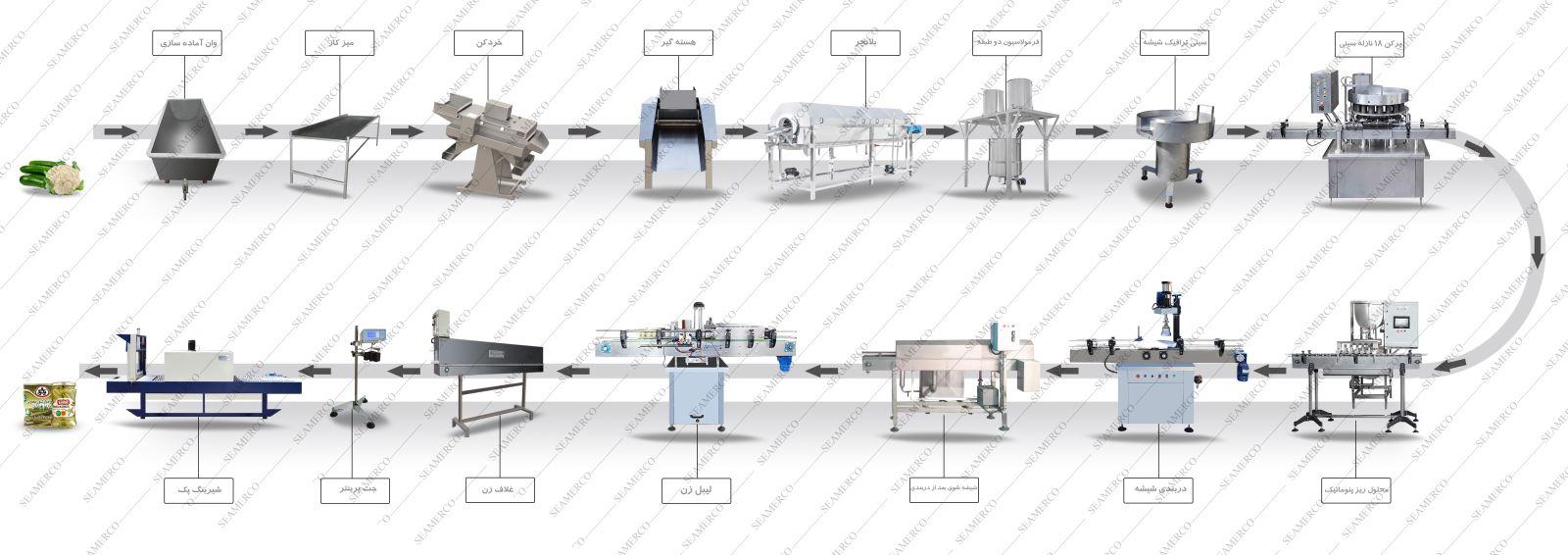 قیمت دستگاه خط تولید خیارشور-ماشین آلات خط تولید خیارشور-قیمت خط تولید خیارشور