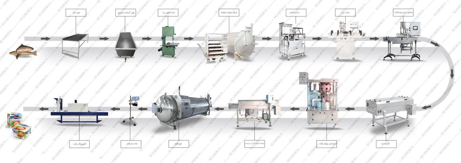 قیمت خط تولید تن ماهی-نحوه تولید کنسرو ماهی-کارخانه تن ماهی-فرایند تولید کنسرو ماهی تن