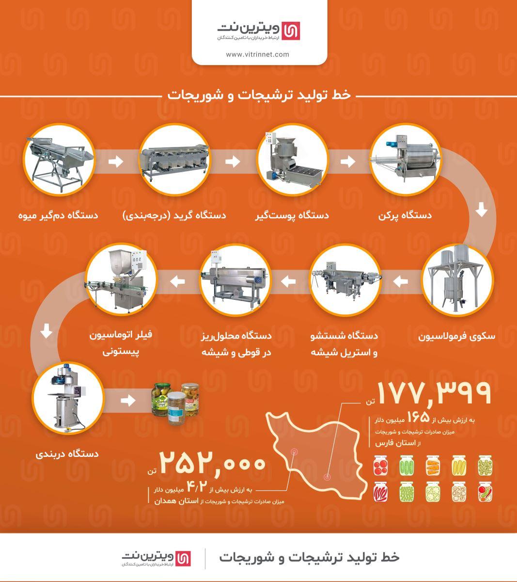راه اندازی خط تولید ترشیجات و شوریجات